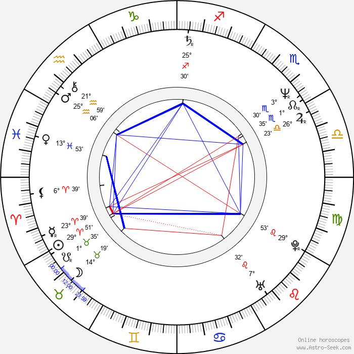 Eva Burkotová - Birth horoscope chart