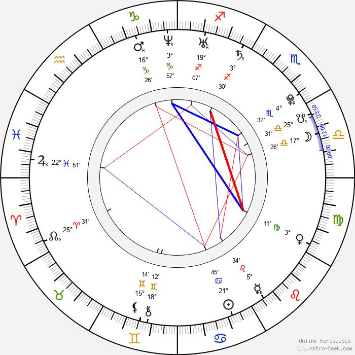 Eva Čerešňáková - Birth horoscope chart