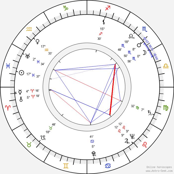 Eva Dahlbeck - Birth horoscope chart