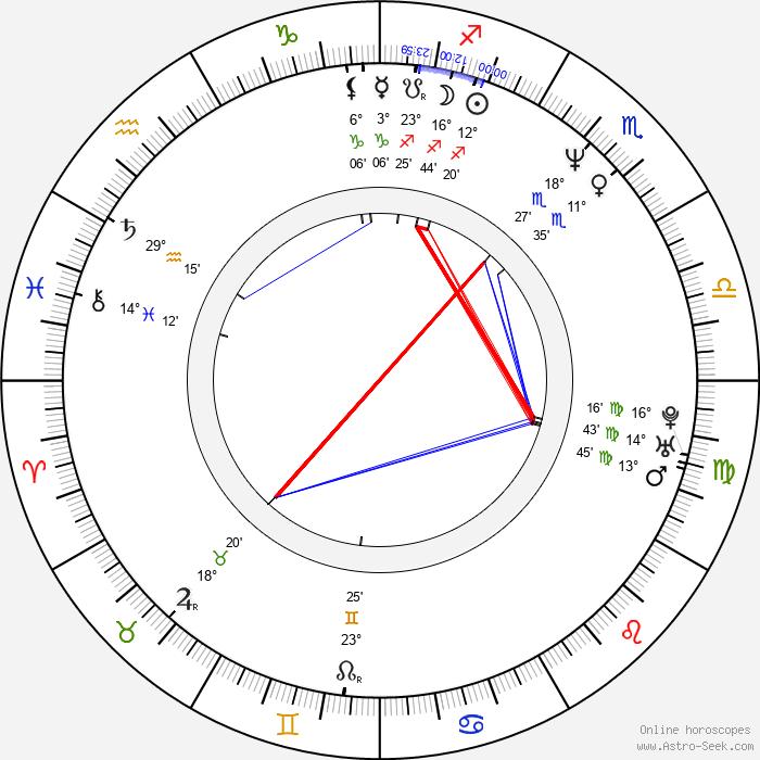 Eva Danková - Birth horoscope chart