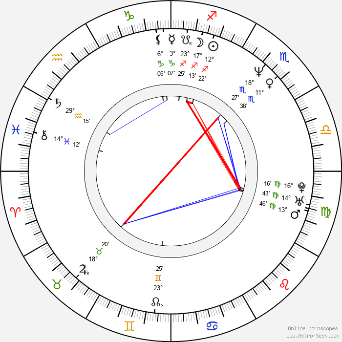 Eva Danková - Birth horoscope chart