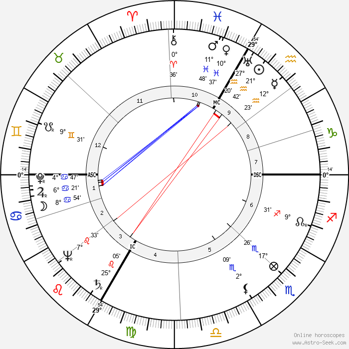Eva Gabor - Birth horoscope chart