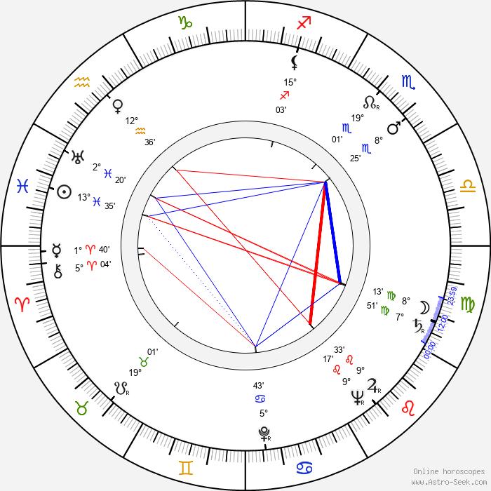 Eva Gerová - Birth horoscope chart