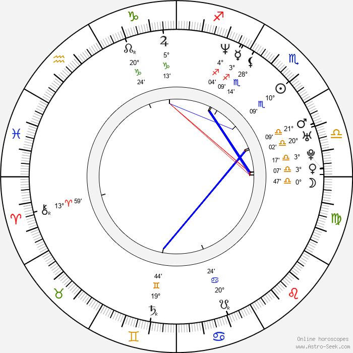 Eva Henger - Birth horoscope chart