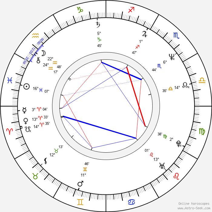 Eva Holubová - Birth horoscope chart