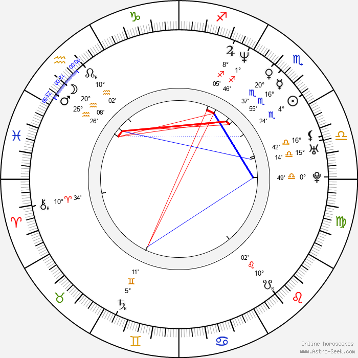 Eva Hromníková - Birth horoscope chart