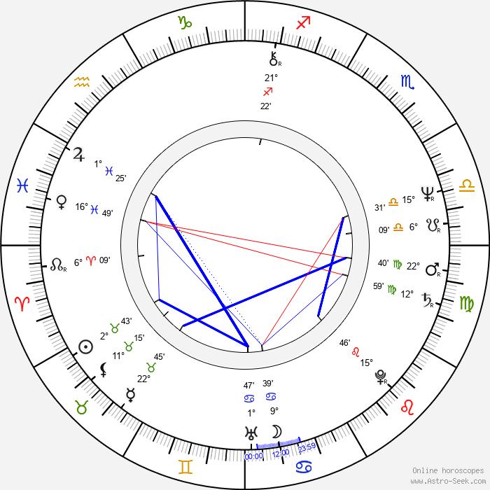 Eva Hurychová - Birth horoscope chart