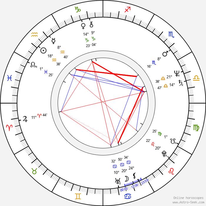 Eva Jakoubková - Birth horoscope chart