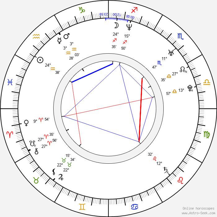 Eva Janoušková - Birth horoscope chart