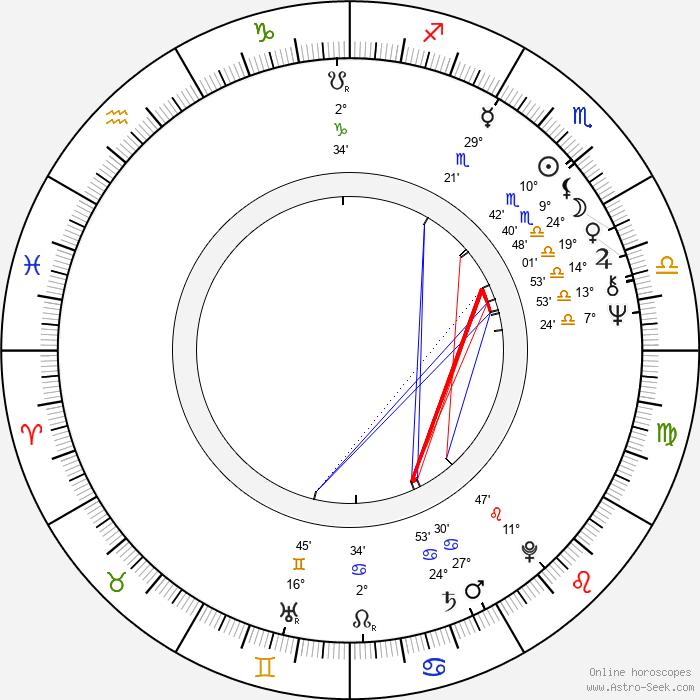 Eva Jelínková - Birth horoscope chart