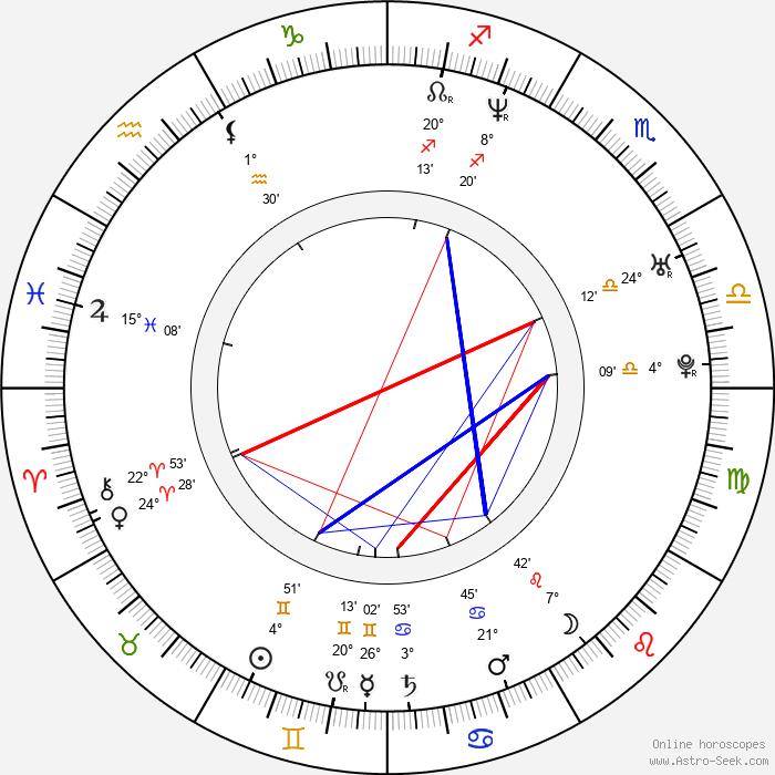 Eva Jin - Birth horoscope chart