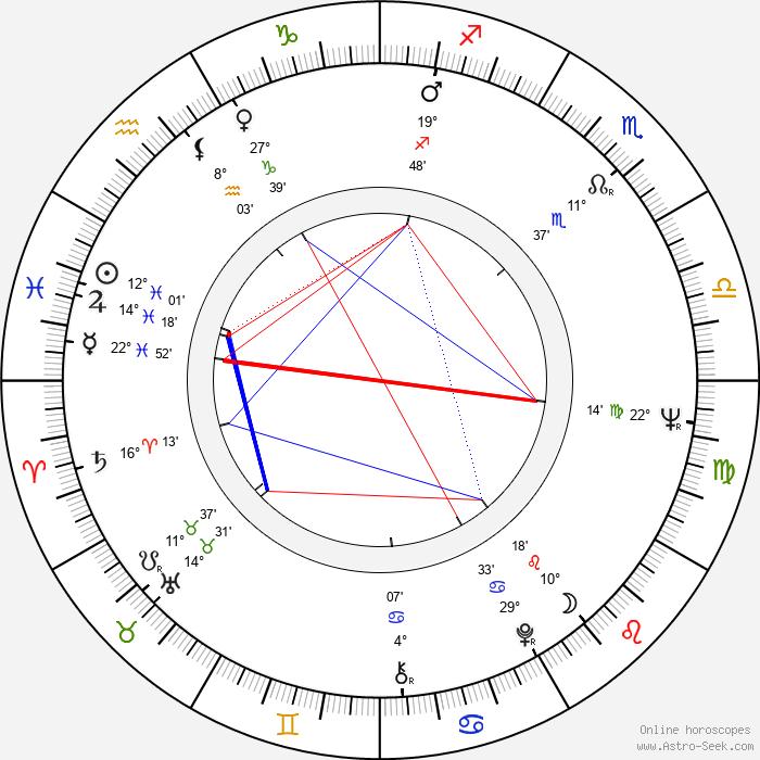 Eva Jiřičná - Birth horoscope chart