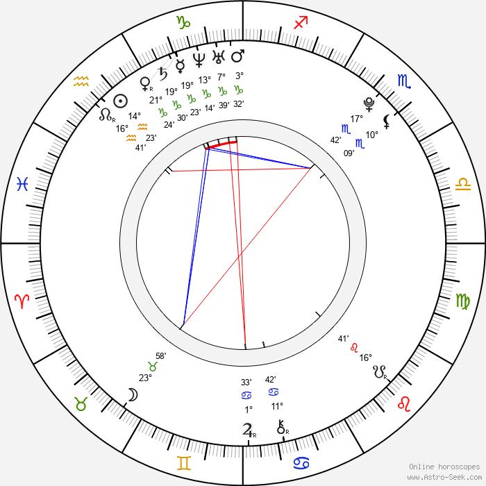 Eva Josefíková - Birth horoscope chart