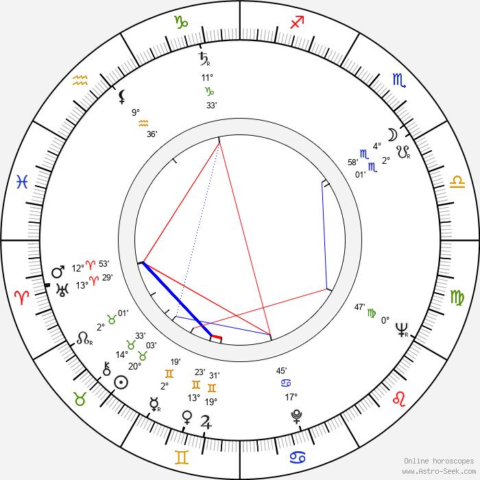 Eva Kantůrková - Birth horoscope chart