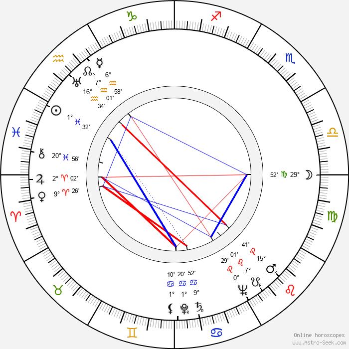Eva Kavanová - Birth horoscope chart