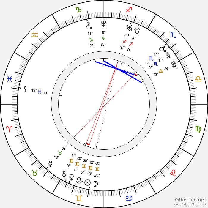 Eva Kratochvílová - Birth horoscope chart
