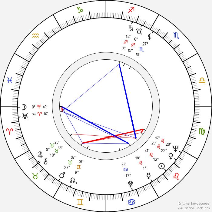 Eva Kristínová - Birth horoscope chart