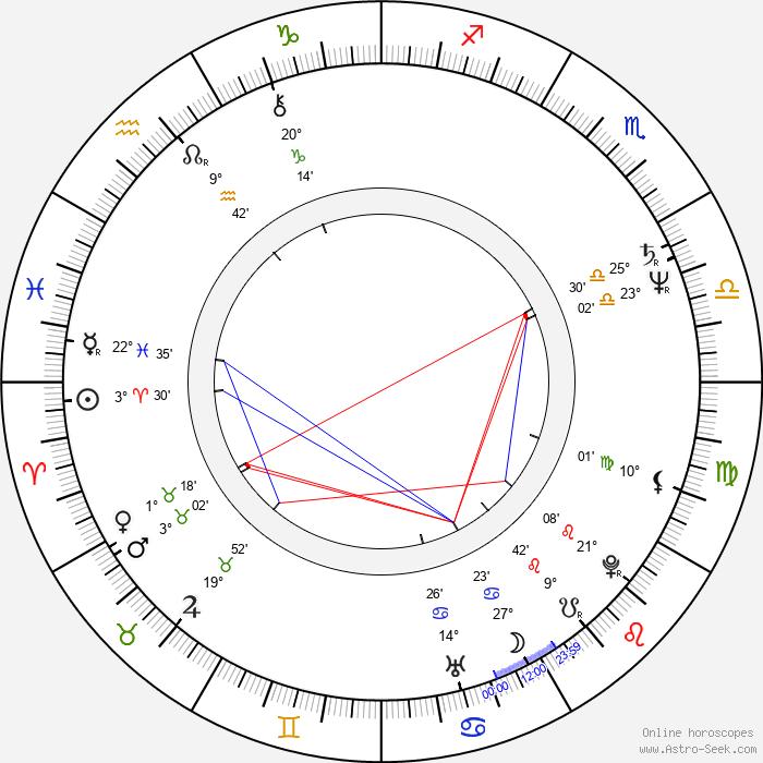 Eva Kryll - Birth horoscope chart