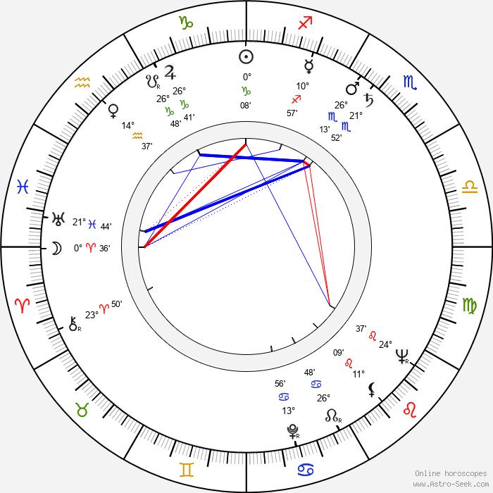 Eva Kubešová - Birth horoscope chart
