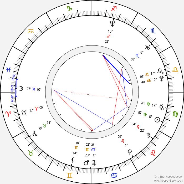 Eva Kurfürstová - Birth horoscope chart