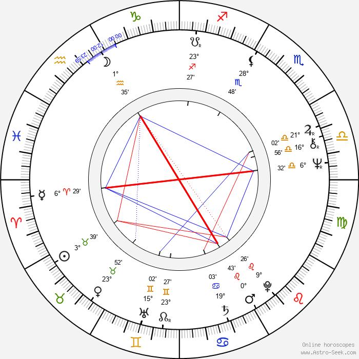 Eva Lecchiová - Birth horoscope chart