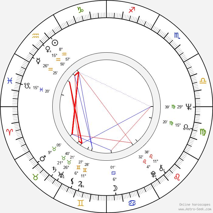 Eva Mária Chalupová - Birth horoscope chart