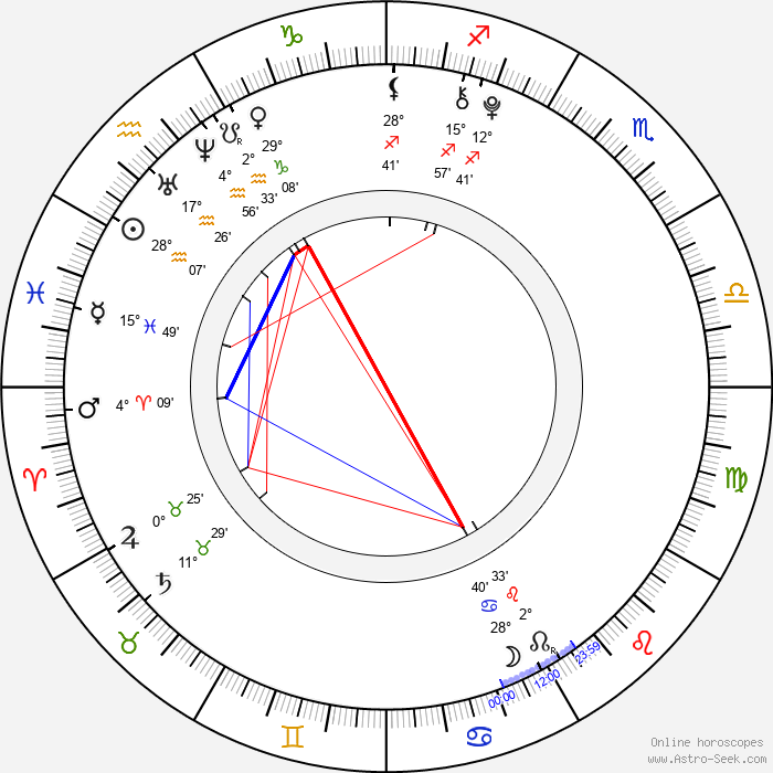 Eva Matějovská - Birth horoscope chart