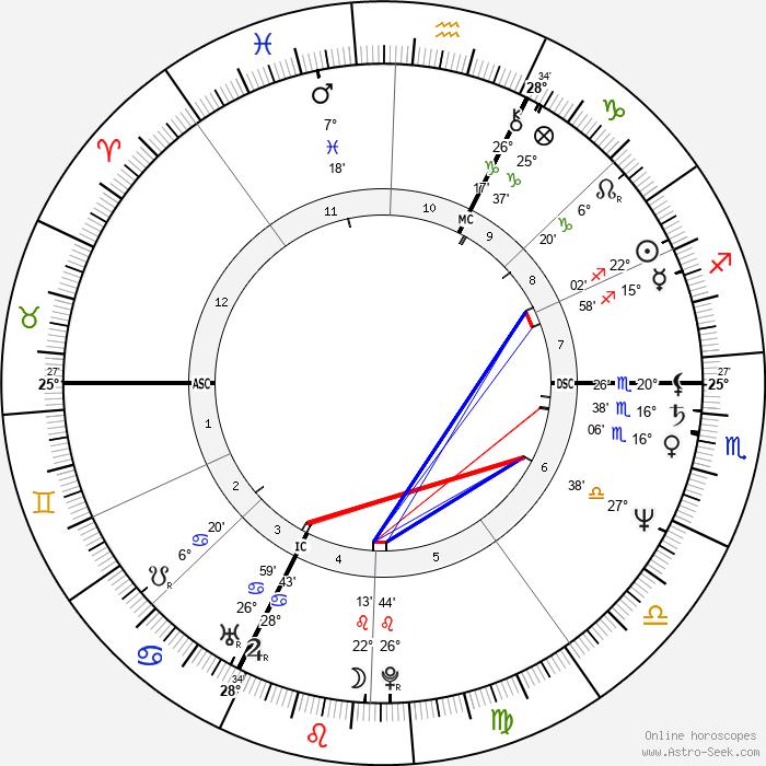 Eva Mattes - Birth horoscope chart