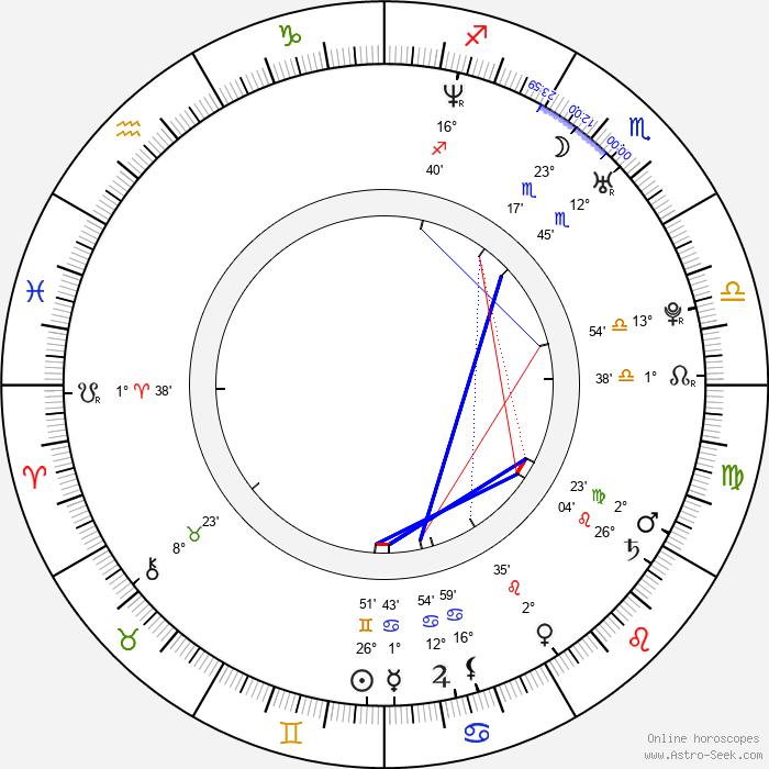 Eva Nádaždyová - Birth horoscope chart
