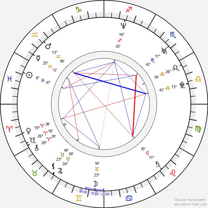 Eva Pallarés - Birth horoscope chart