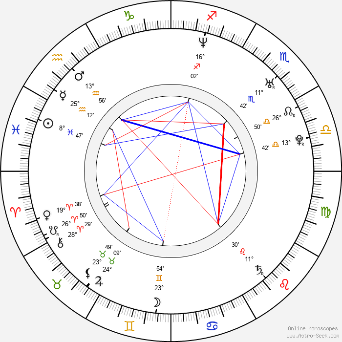 Eva Pallarés - Birth horoscope chart