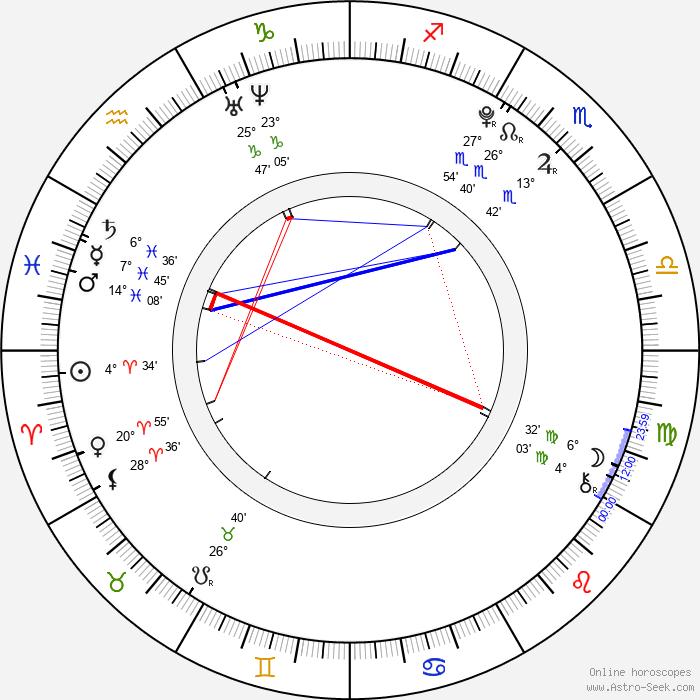 Eva Perkausová - Birth horoscope chart