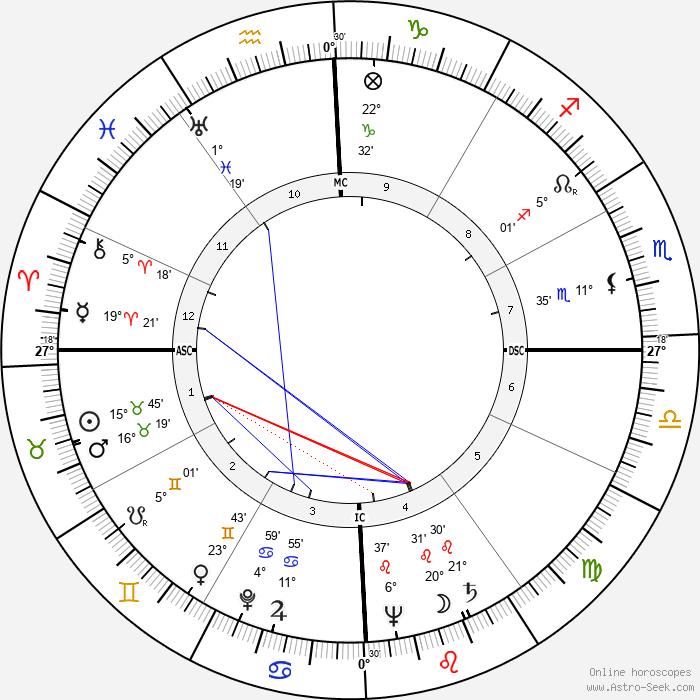 Eva Perón - Birth horoscope chart