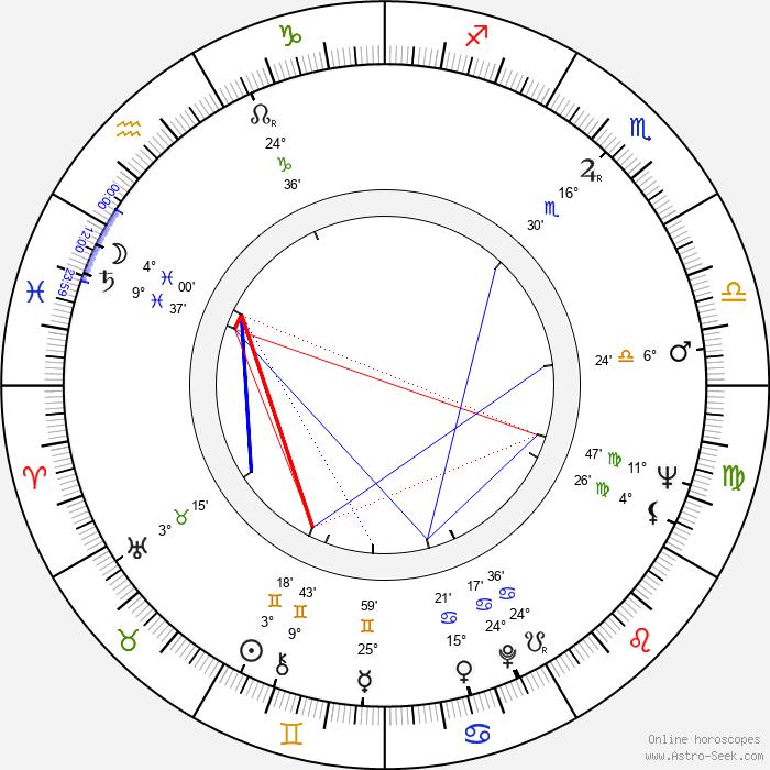 Eva Poláková - Birth horoscope chart