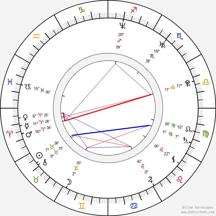 Eva Pribylincová - Birth horoscope chart