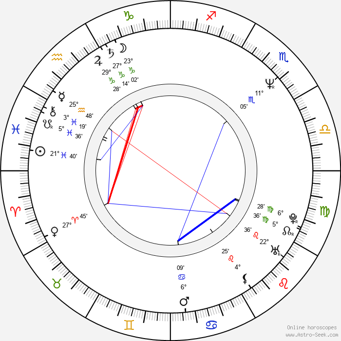 Eva Režnarová - Birth horoscope chart