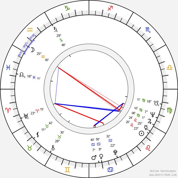 Eva Rysová - Birth horoscope chart