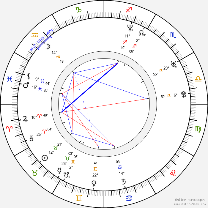 Eva Santolaria - Birth horoscope chart