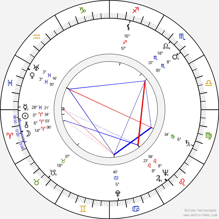 Eva Seemannová - Birth horoscope chart