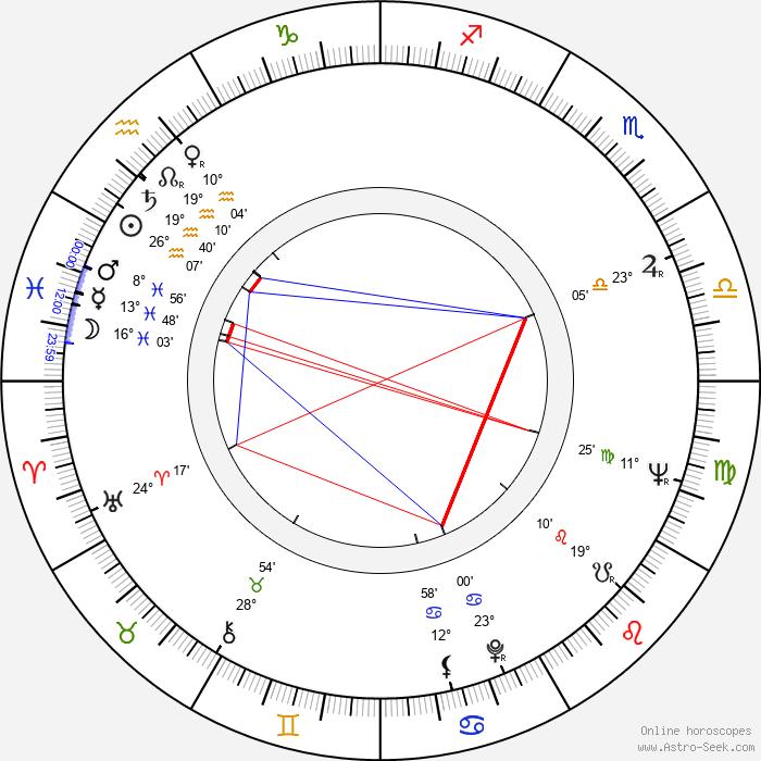 Eva Sirotková - Birth horoscope chart