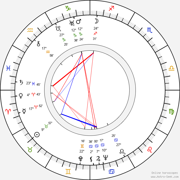 Eva Svobodová - Birth horoscope chart