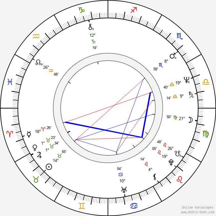 Éva Szerencsi - Birth horoscope chart