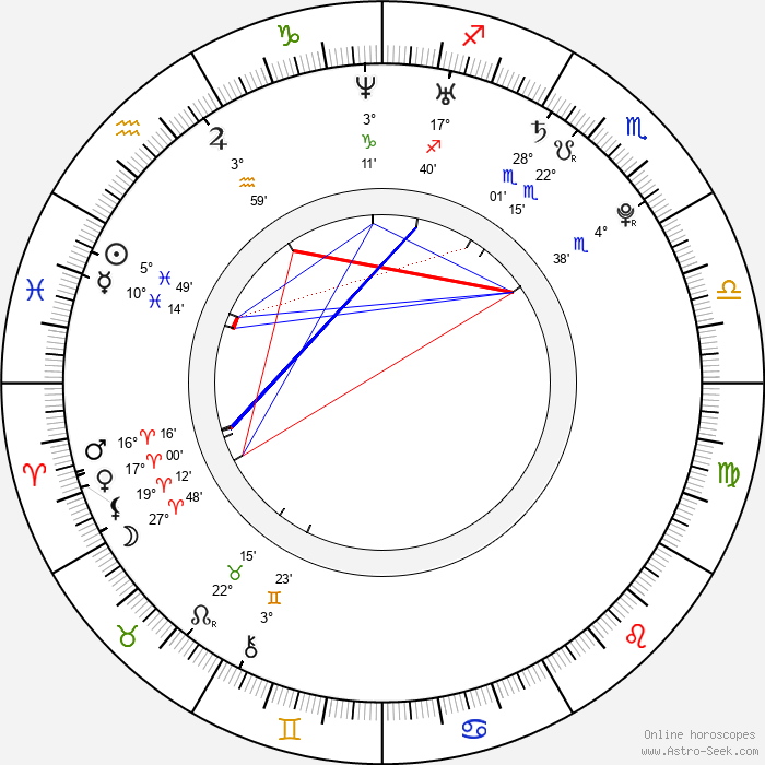 Eva van de Wijdeven - Birth horoscope chart