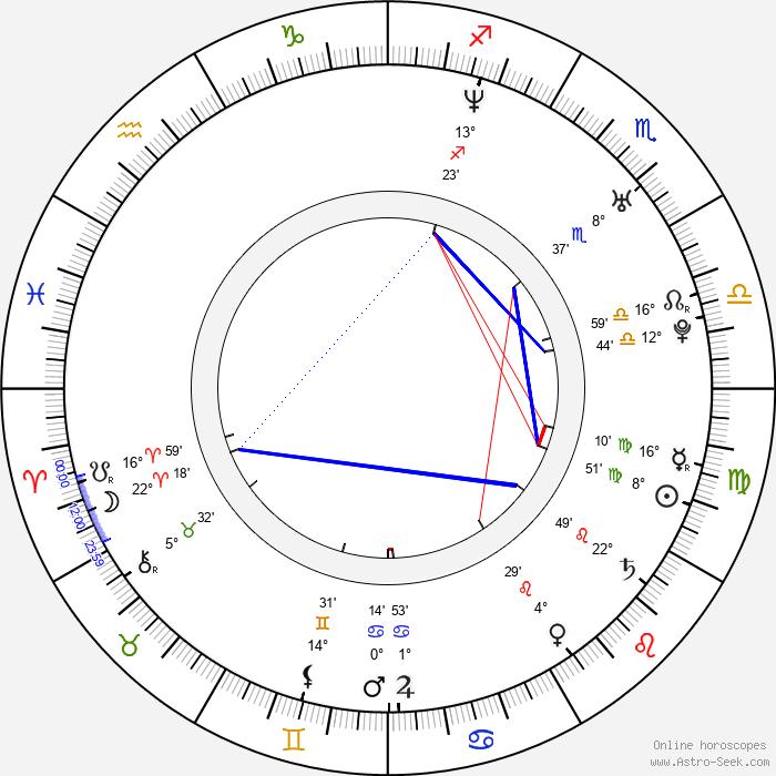Eva van der Gucht - Birth horoscope chart