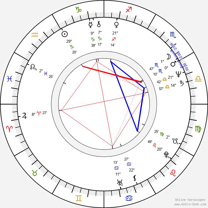 Eva Vaňátková-Kubíková - Birth horoscope chart