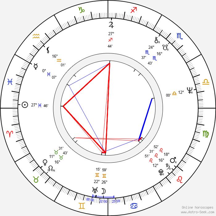 Eva Veškrnová - Birth horoscope chart