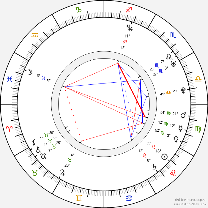 Eva Vrbková - Birth horoscope chart
