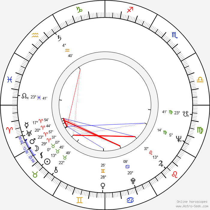 Eva Zikmundová - Birth horoscope chart