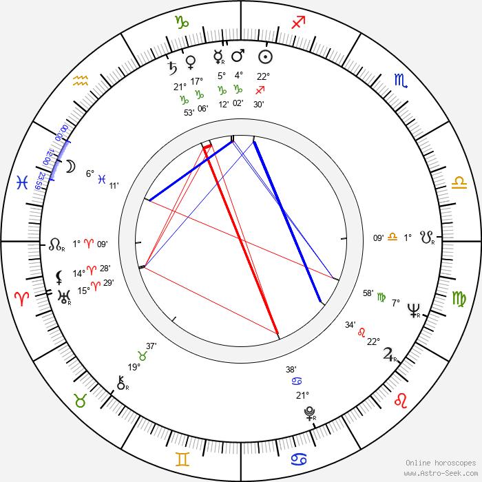 Evald Schorm - Birth horoscope chart