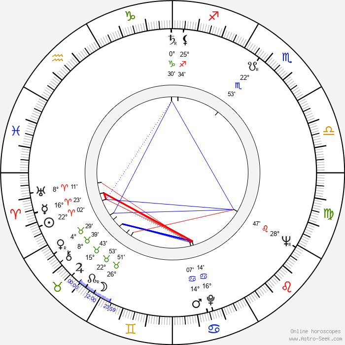 Evamaria Bath - Birth horoscope chart